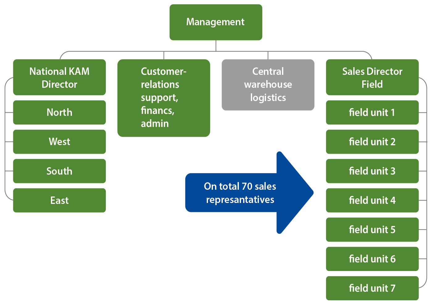 Diagram Managemant